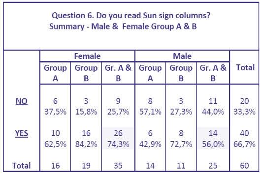 daglig horoskop leketøy for menn